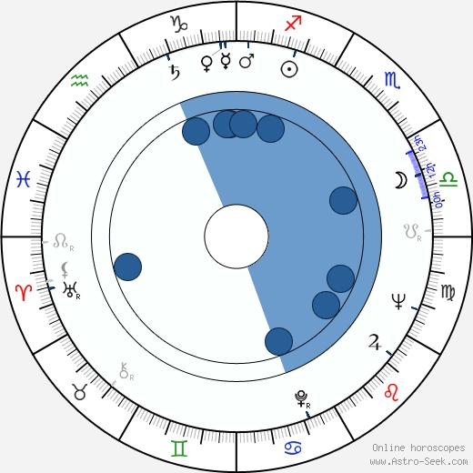 Romolo Guerrieri wikipedia, horoscope, astrology, instagram
