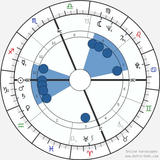 Skeeter Davis wikipedia, horoscope, astrology, instagram