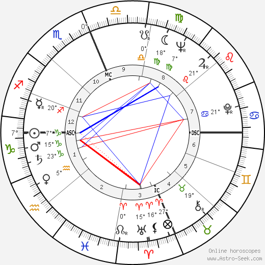 Skeeter Davis birth chart, biography, wikipedia 2019, 2020