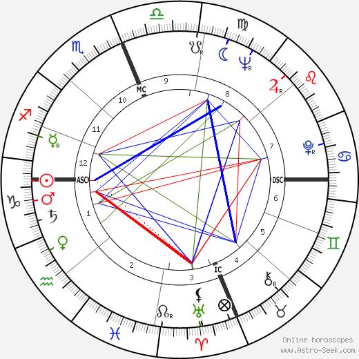 Skeeter Davis tema natale, oroscopo, Skeeter Davis oroscopi gratuiti, astrologia