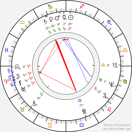Veikko Mylly birth chart, biography, wikipedia 2018, 2019