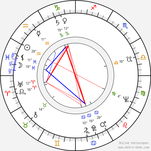 Alla Larionova birth chart, biography, wikipedia 2018, 2019