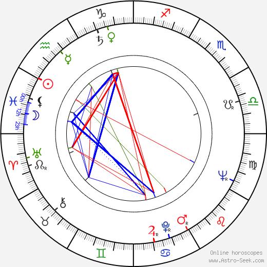 Alla Larionova astro natal birth chart, Alla Larionova horoscope, astrology