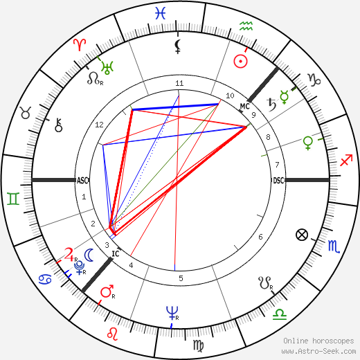 Boris Yeltsin astro natal birth chart, Boris Yeltsin horoscope, astrology