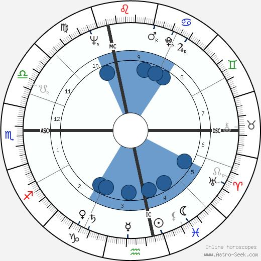 Bruno Chamoux wikipedia, horoscope, astrology, instagram
