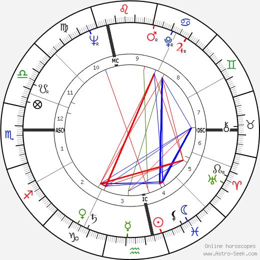 Bruno Chamoux день рождения гороскоп, Bruno Chamoux Натальная карта онлайн