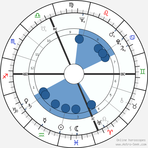 Camillo Ruini wikipedia, horoscope, astrology, instagram