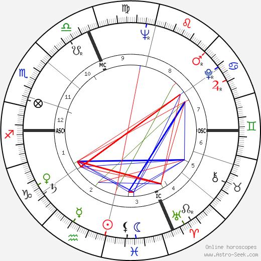 Камилло Руини Camillo Ruini день рождения гороскоп, Camillo Ruini Натальная карта онлайн