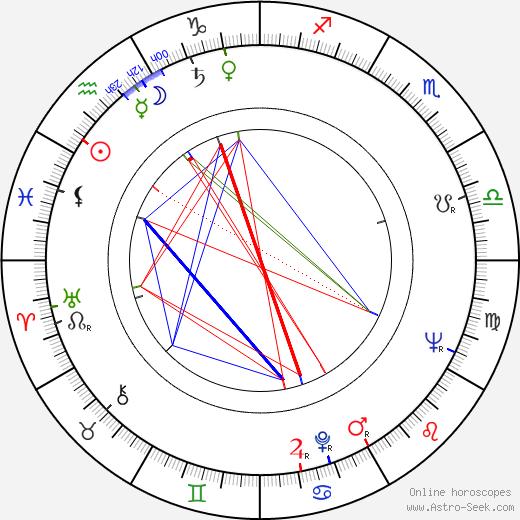 Клэр Блум Claire Bloom день рождения гороскоп, Claire Bloom Натальная карта онлайн
