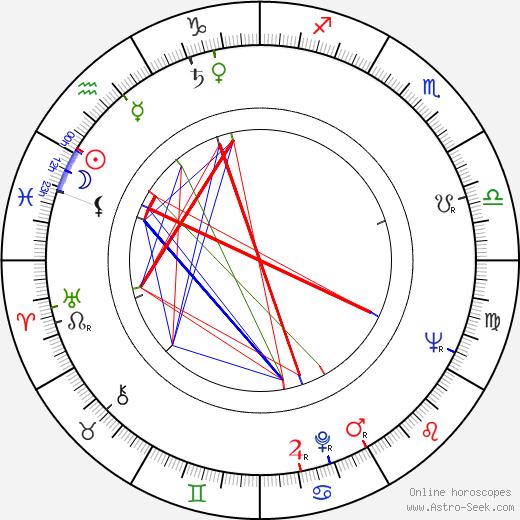 Claude Winter день рождения гороскоп, Claude Winter Натальная карта онлайн