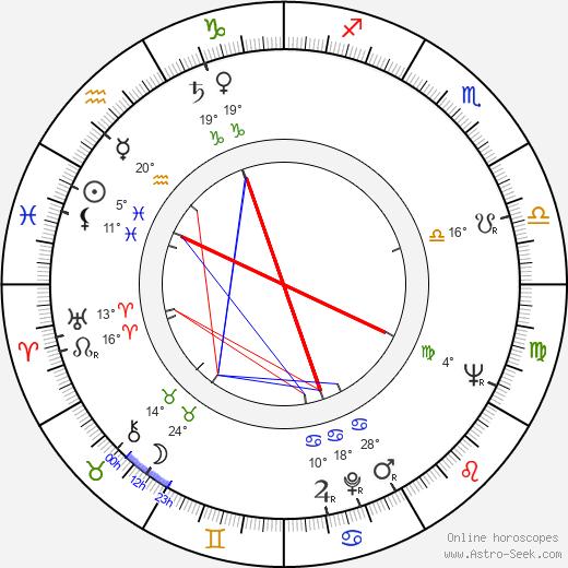 Dominic Chianese birth chart, biography, wikipedia 2018, 2019