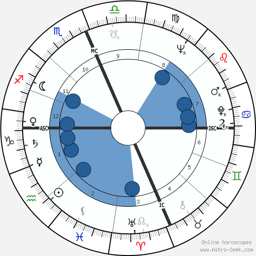 Donald 'Buzz' Lukens horoscope, astrology, sign, zodiac, date of birth, instagram