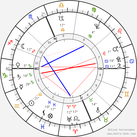 Donald 'Buzz' Lukens birth chart, biography, wikipedia 2018, 2019