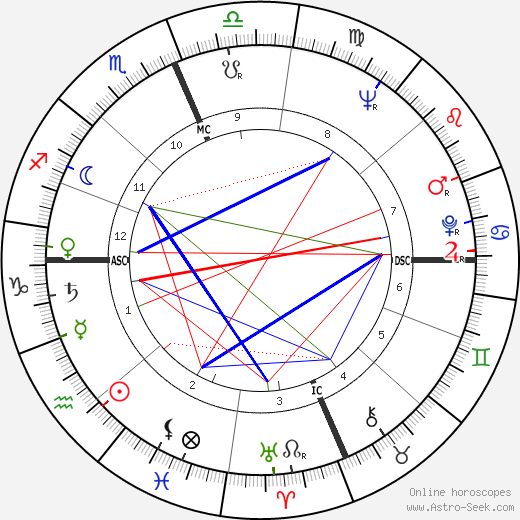 Donald 'Buzz' Lukens astro natal birth chart, Donald 'Buzz' Lukens horoscope, astrology