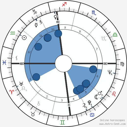 Dorian Gray wikipedia, horoscope, astrology, instagram