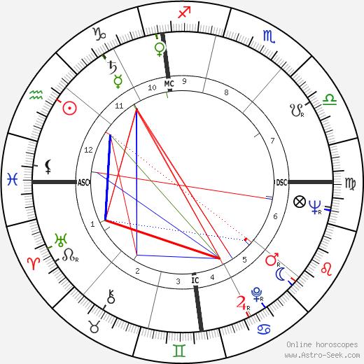 Портрет Дориана Грея Dorian Gray день рождения гороскоп, Dorian Gray Натальная карта онлайн