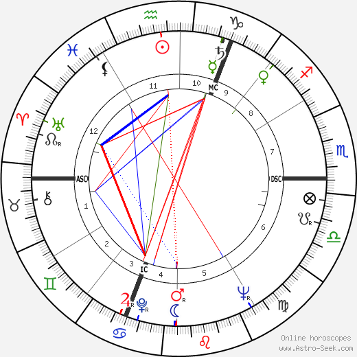Dries Van Agt astro natal birth chart, Dries Van Agt horoscope, astrology