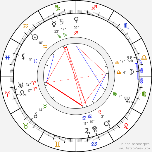 Eeli Aalto birth chart, biography, wikipedia 2018, 2019