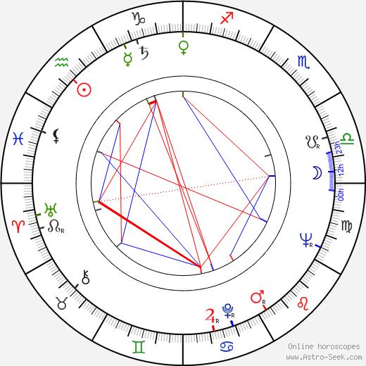 Eeli Aalto astro natal birth chart, Eeli Aalto horoscope, astrology