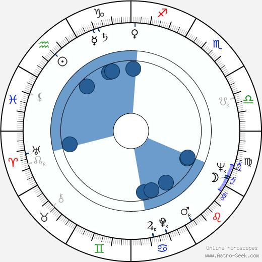 Evgeniy Gvozdev wikipedia, horoscope, astrology, instagram