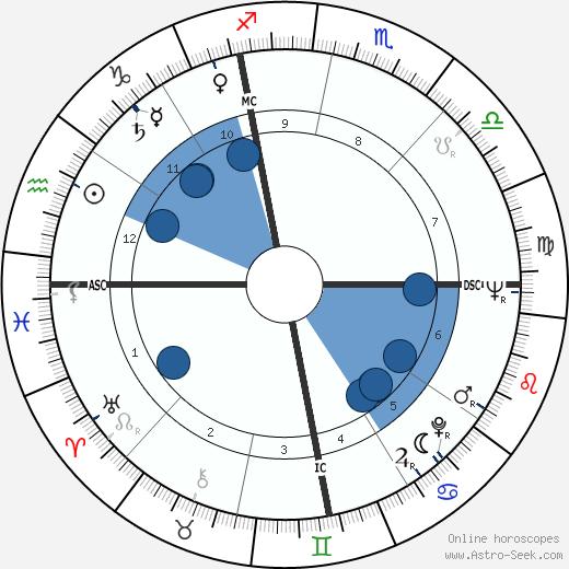 Franca Faldini wikipedia, horoscope, astrology, instagram