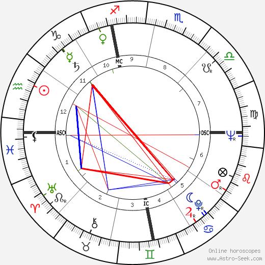 Franca Faldini birth chart, Franca Faldini astro natal horoscope, astrology