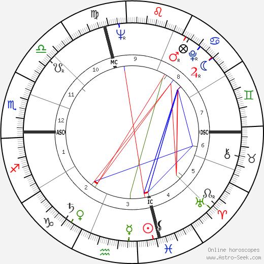 Gavin MacLeod tema natale, oroscopo, Gavin MacLeod oroscopi gratuiti, astrologia