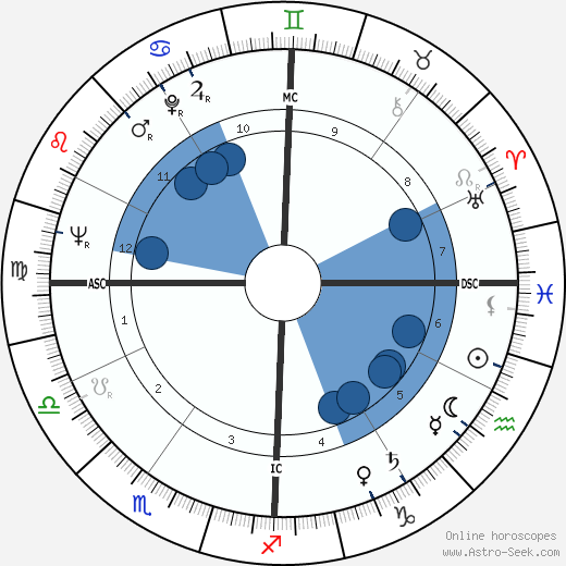 Geoff Edwards wikipedia, horoscope, astrology, instagram