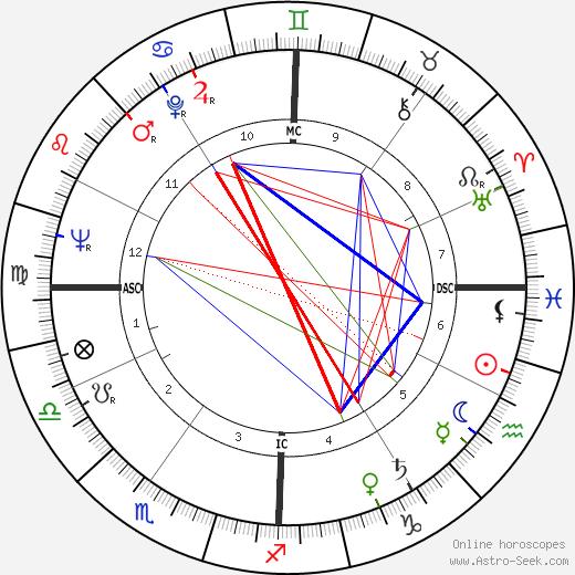 Geoff Edwards день рождения гороскоп, Geoff Edwards Натальная карта онлайн