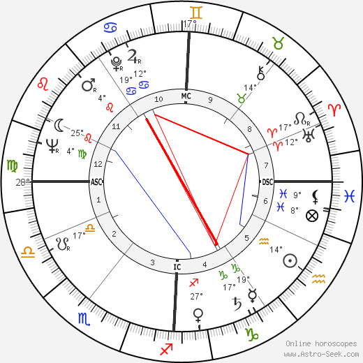 Gilbert Desmet birth chart, biography, wikipedia 2018, 2019