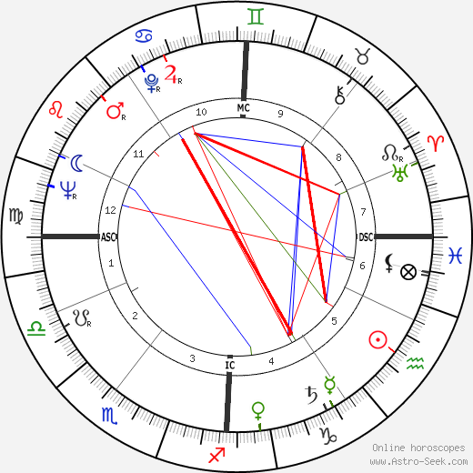 Gilbert Desmet astro natal birth chart, Gilbert Desmet horoscope, astrology