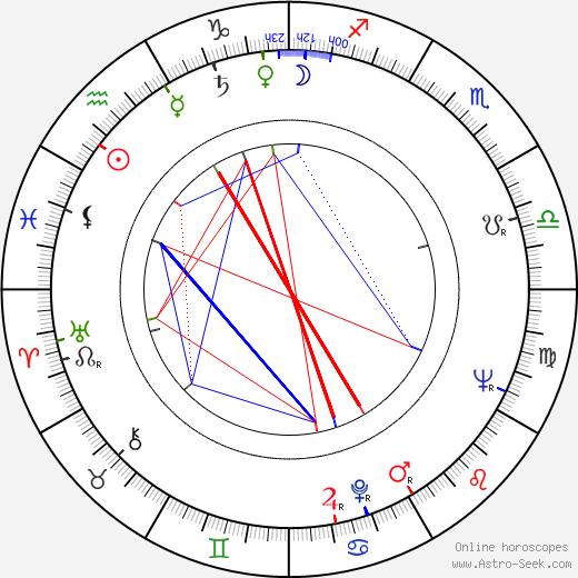 Göran Graffman astro natal birth chart, Göran Graffman horoscope, astrology