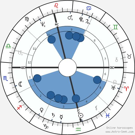 Gordon Pirie wikipedia, horoscope, astrology, instagram