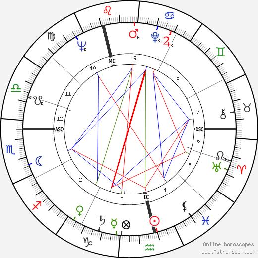 Gordon Pirie birth chart, Gordon Pirie astro natal horoscope, astrology