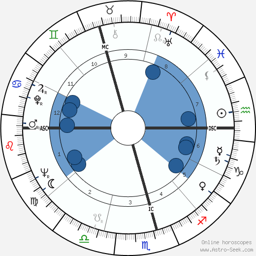 Isabel Perón horoscope, astrology, sign, zodiac, date of birth, instagram