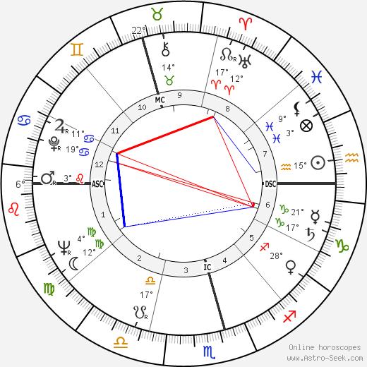 Isabel Perón birth chart, biography, wikipedia 2018, 2019