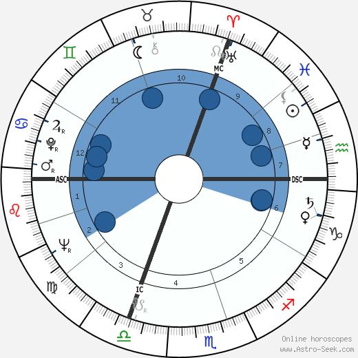 Jack Bordier wikipedia, horoscope, astrology, instagram