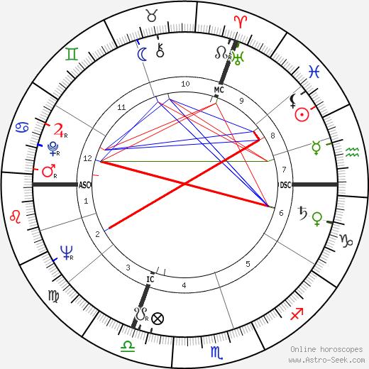 Jack Bordier tema natale, oroscopo, Jack Bordier oroscopi gratuiti, astrologia
