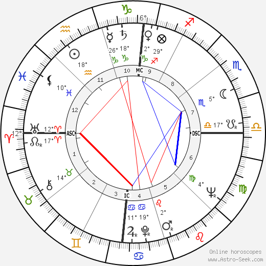 James Dean birth chart, biography, wikipedia 2019, 2020