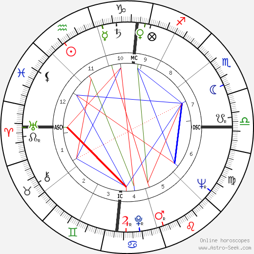 James Dean astro natal birth chart, James Dean horoscope, astrology