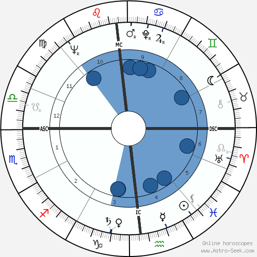 James G. Abourezk wikipedia, horoscope, astrology, instagram