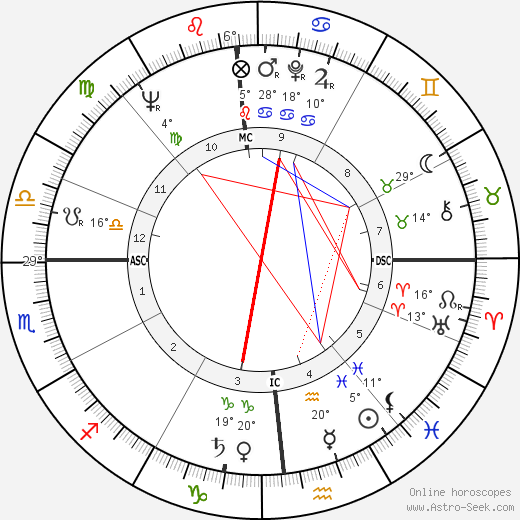 James G. Abourezk birth chart, biography, wikipedia 2018, 2019
