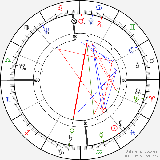 James G. Abourezk astro natal birth chart, James G. Abourezk horoscope, astrology