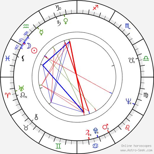 Jiřina Jirásková astro natal birth chart, Jiřina Jirásková horoscope, astrology