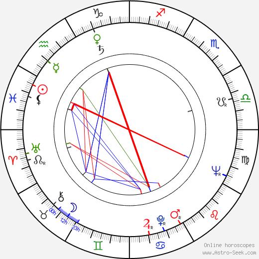 John A. Georges день рождения гороскоп, John A. Georges Натальная карта онлайн