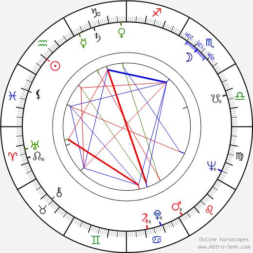 Josef Masopust astro natal birth chart, Josef Masopust horoscope, astrology