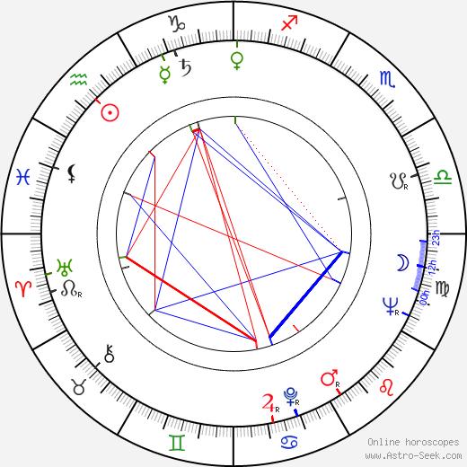 Kalina Jedrusik birth chart, Kalina Jedrusik astro natal horoscope, astrology