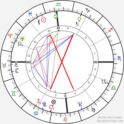 Линда Кристал Linda Cristal день рождения гороскоп, Linda Cristal Натальная карта онлайн