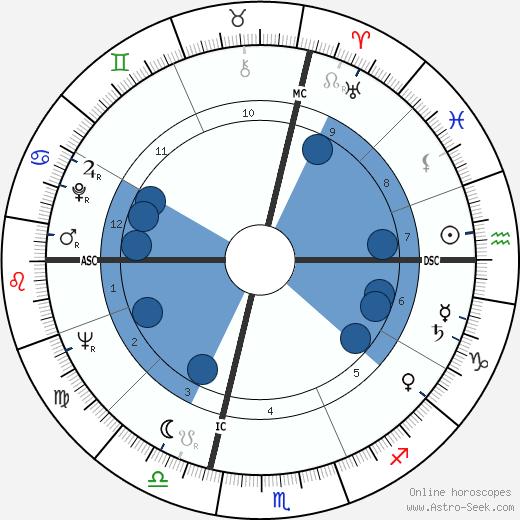 Mamie Van Doren wikipedia, horoscope, astrology, instagram