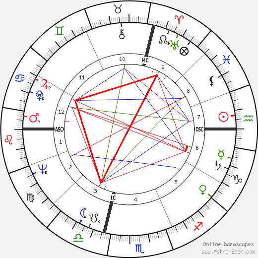 Мейми Ван Дорен Mamie Van Doren день рождения гороскоп, Mamie Van Doren Натальная карта онлайн